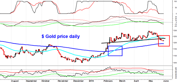Gold price daily small