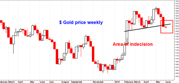 $ Gold price weekly small