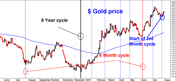 Gold cyclessmall