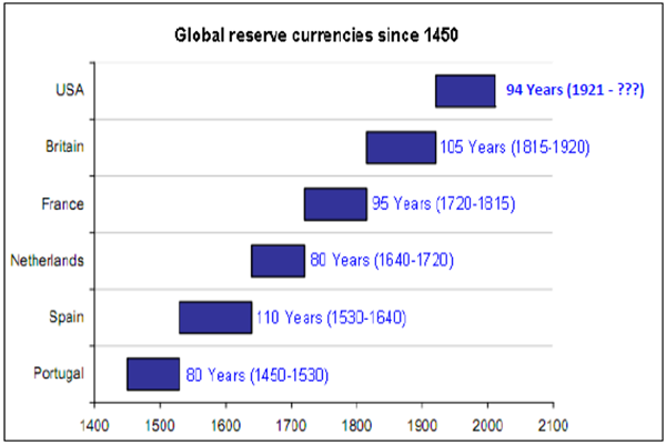 Reserve currencysmall